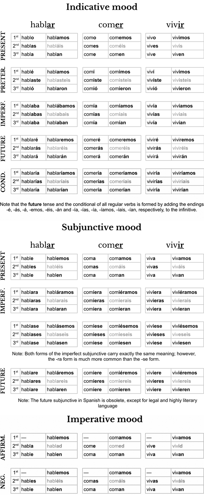 Spanish verb conjugation cheat sheet PDF image