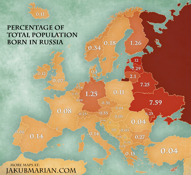 percentages of Russian immigrants