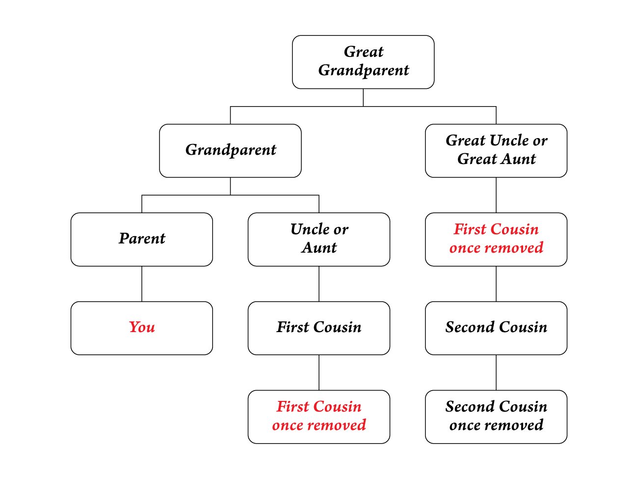 first-cousin-once-removed