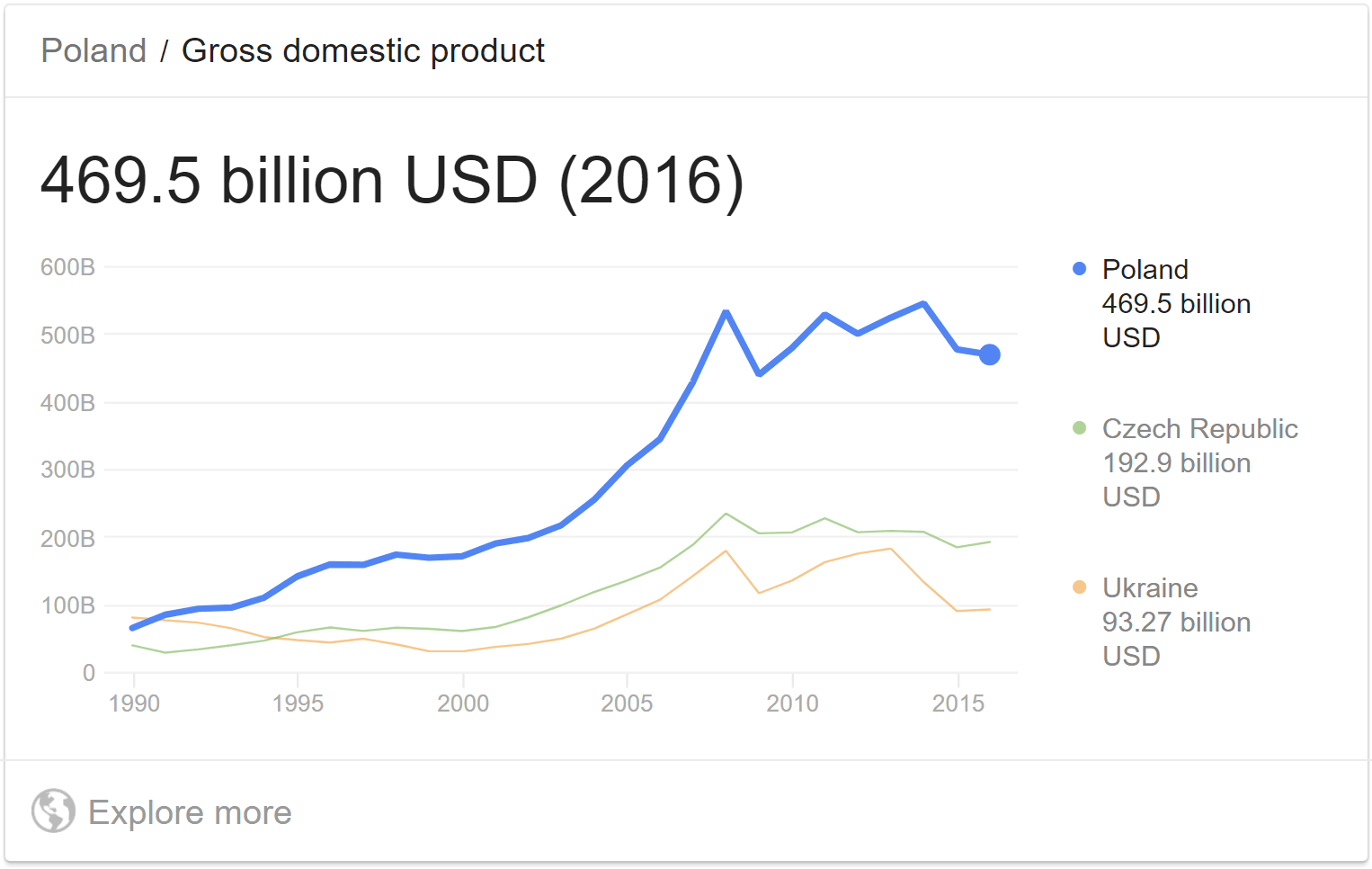 GDP of Poland on Google