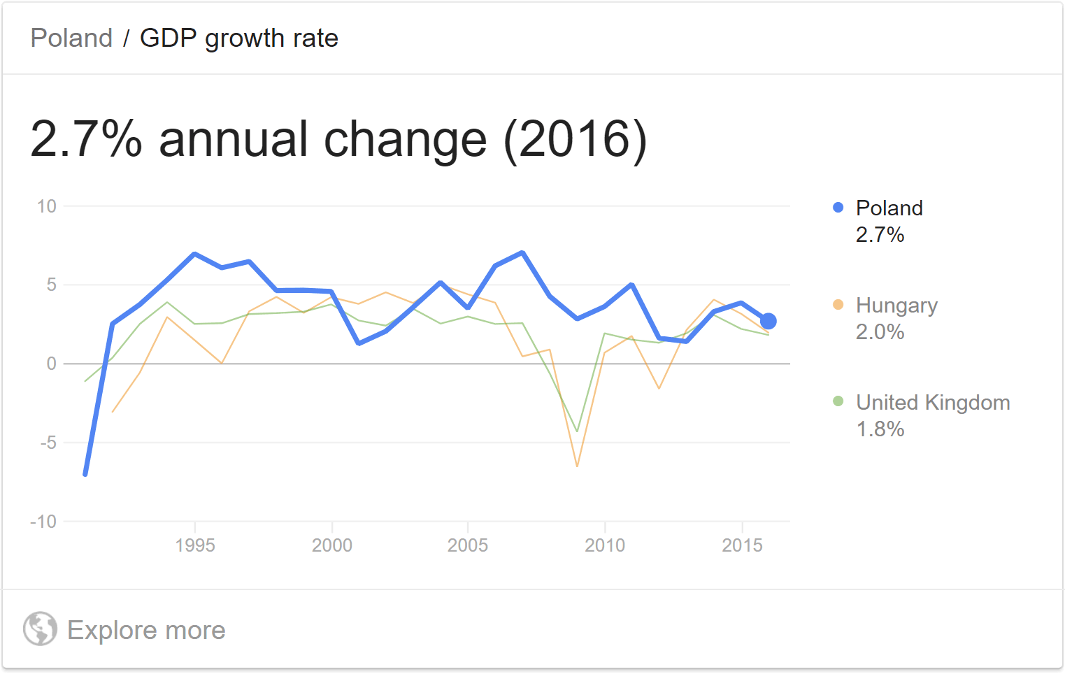 Poland GDP growth in Google
